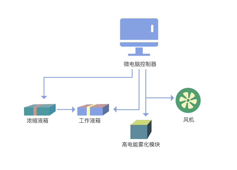流程图2.jpg